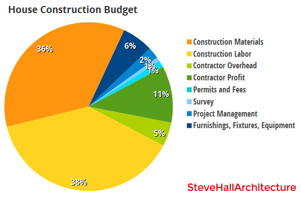 Budgeting better than bigger for Costs involved in building a house