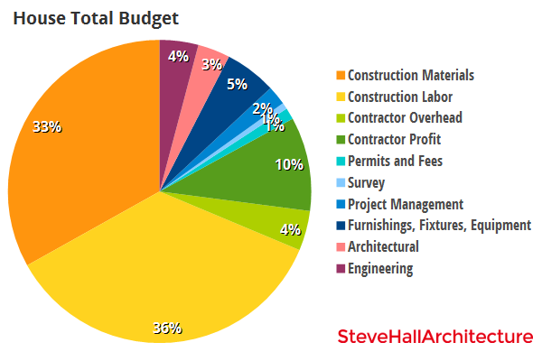 House Total Budget
