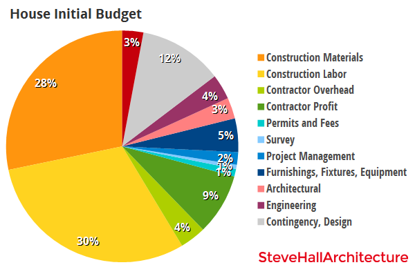House Initial Budget